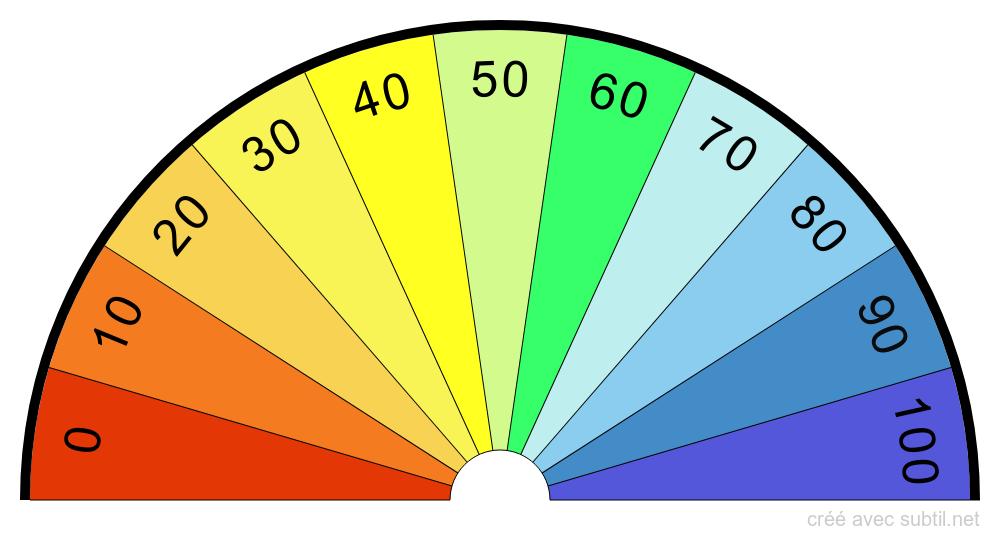 cadran de radiesthésie taux de vitalité